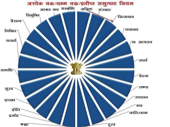 dhammchakra pratitye sam utpaad